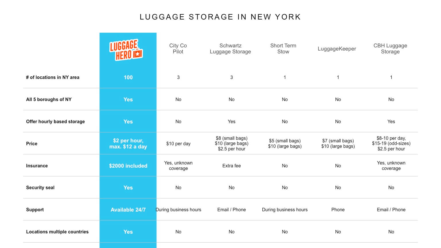 luggage storage options in London