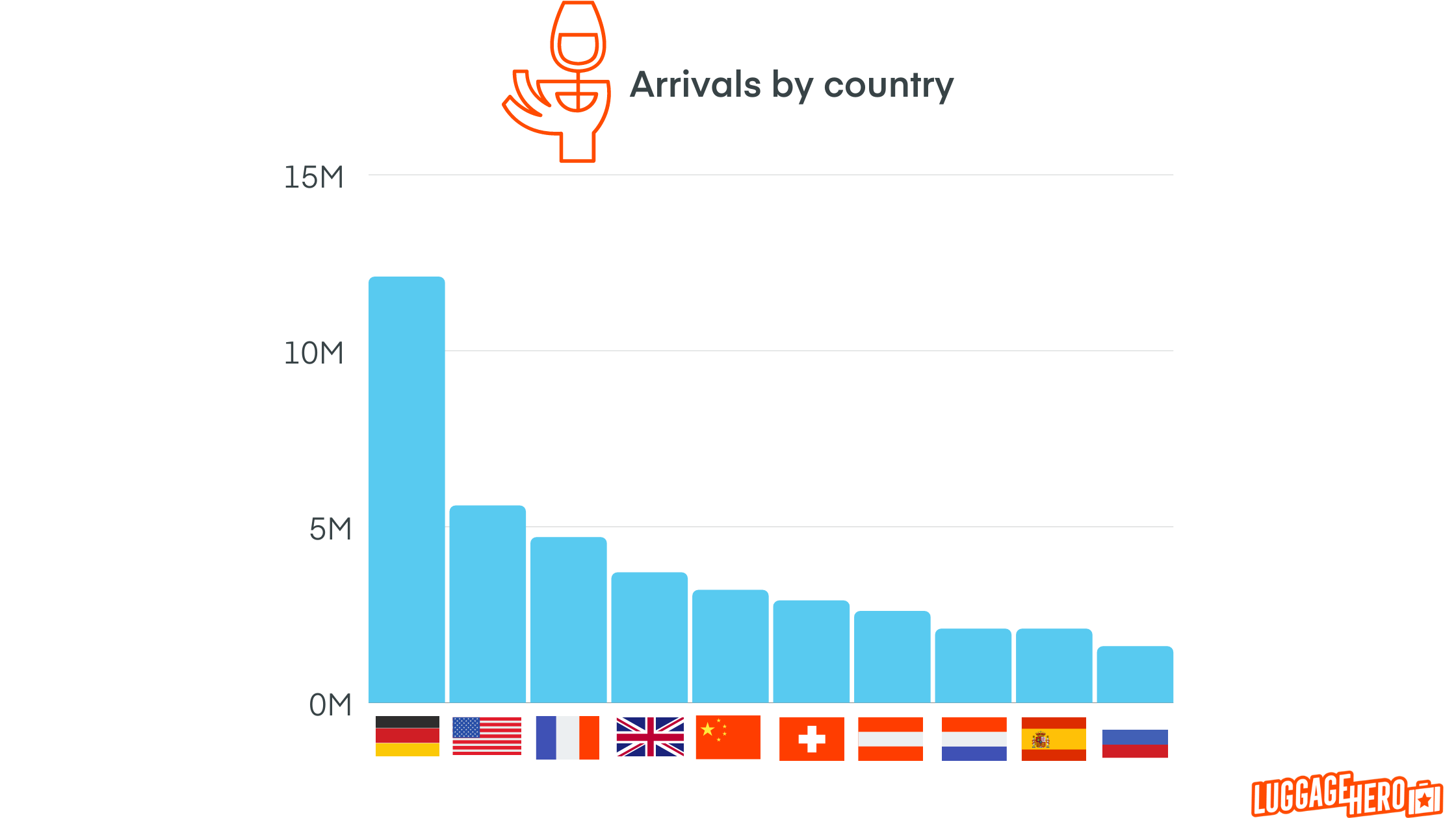 Italy travel statistics - Arrivals by country